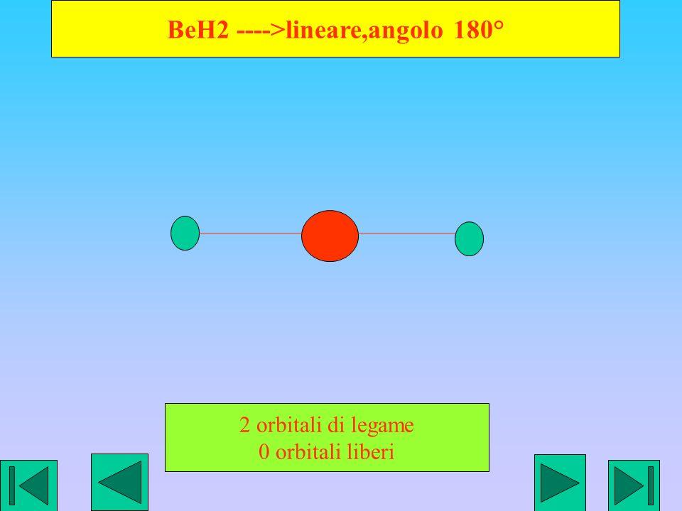 BeH2 ---->lineare,angolo 180°
