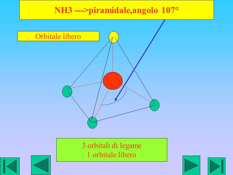 NH3 --->piramidale,angolo 107°