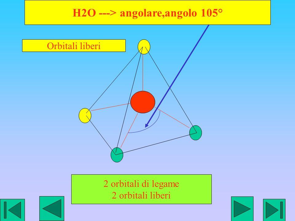 H2O ---> angolare,angolo 105°