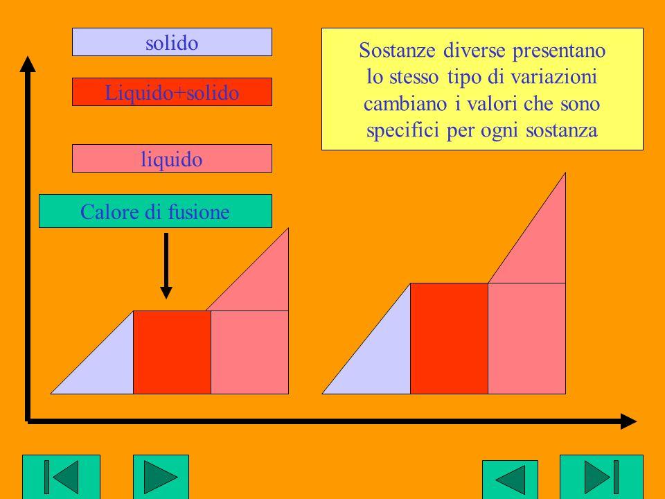 Sostanze diverse presentano lo stesso tipo di variazioni