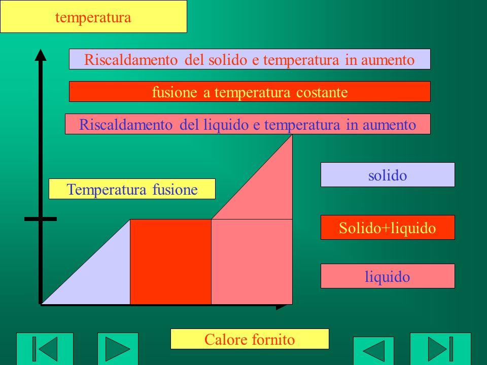 Riscaldamento del solido e temperatura in aumento
