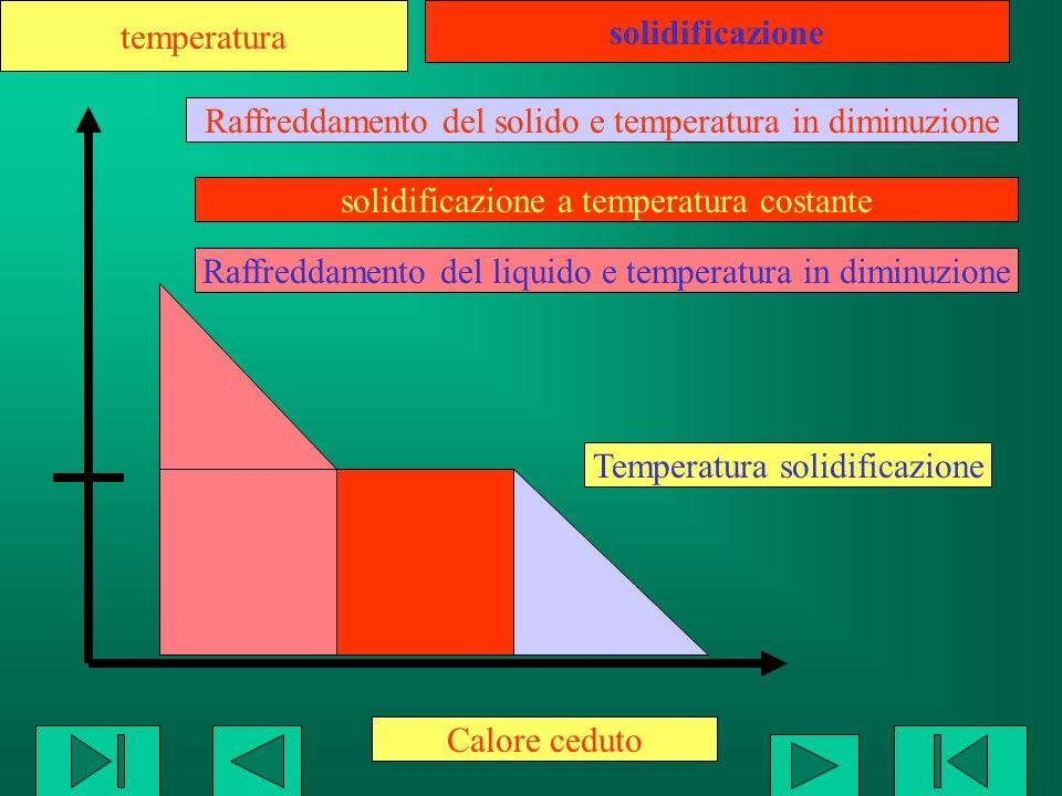 Raffreddamento del solido e temperatura in diminuzione