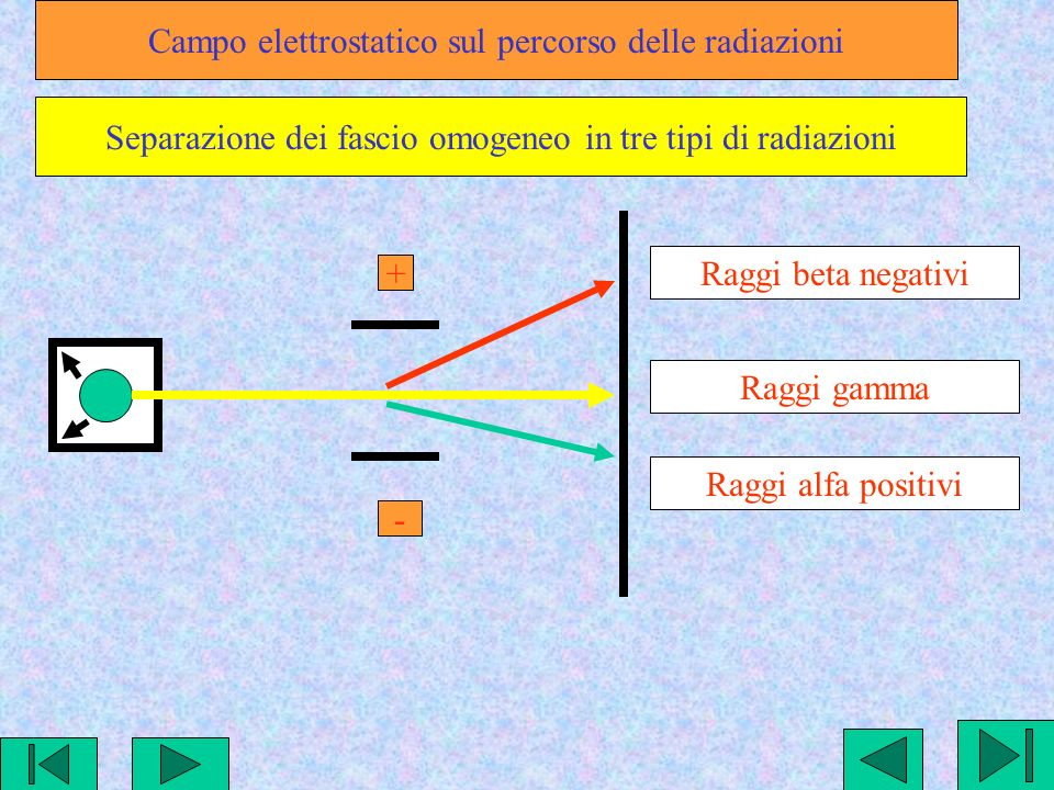Campo elettrostatico sul percorso delle radiazioni
