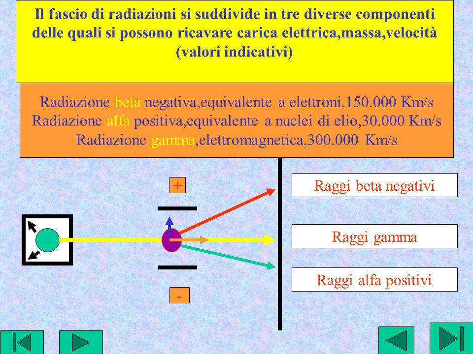 Il fascio di radiazioni si suddivide in tre diverse componenti