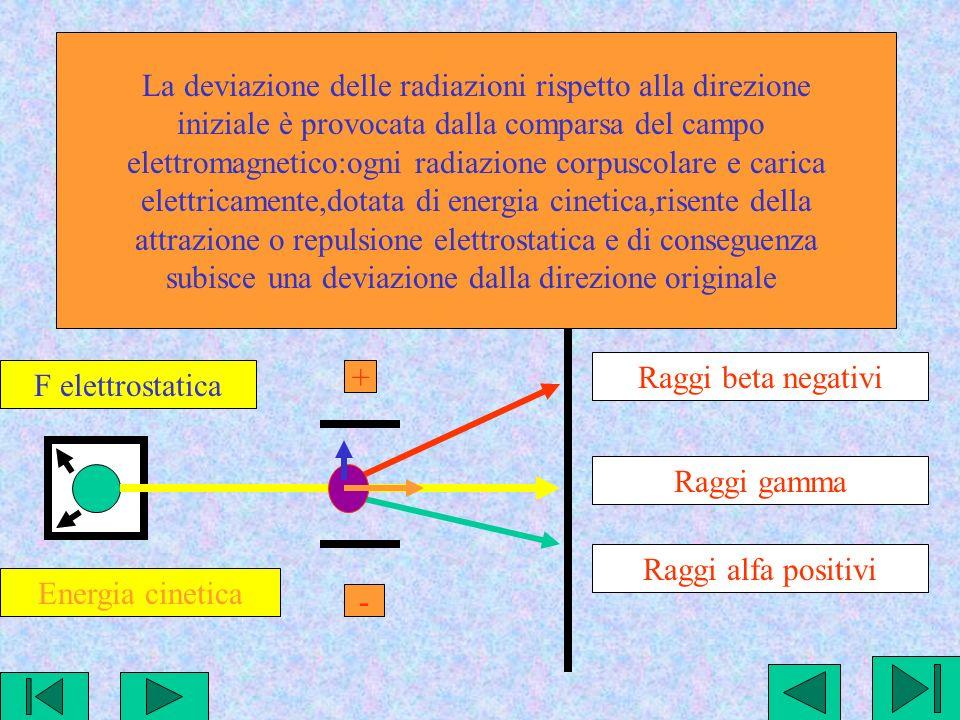 La deviazione delle radiazioni rispetto alla direzione