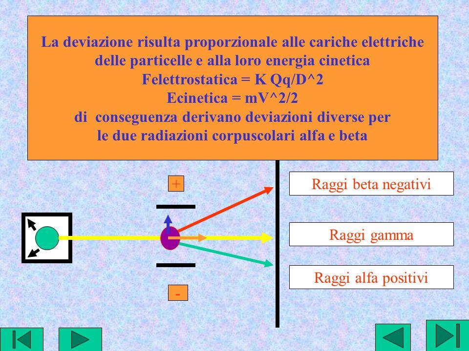 La deviazione risulta proporzionale alle cariche elettriche