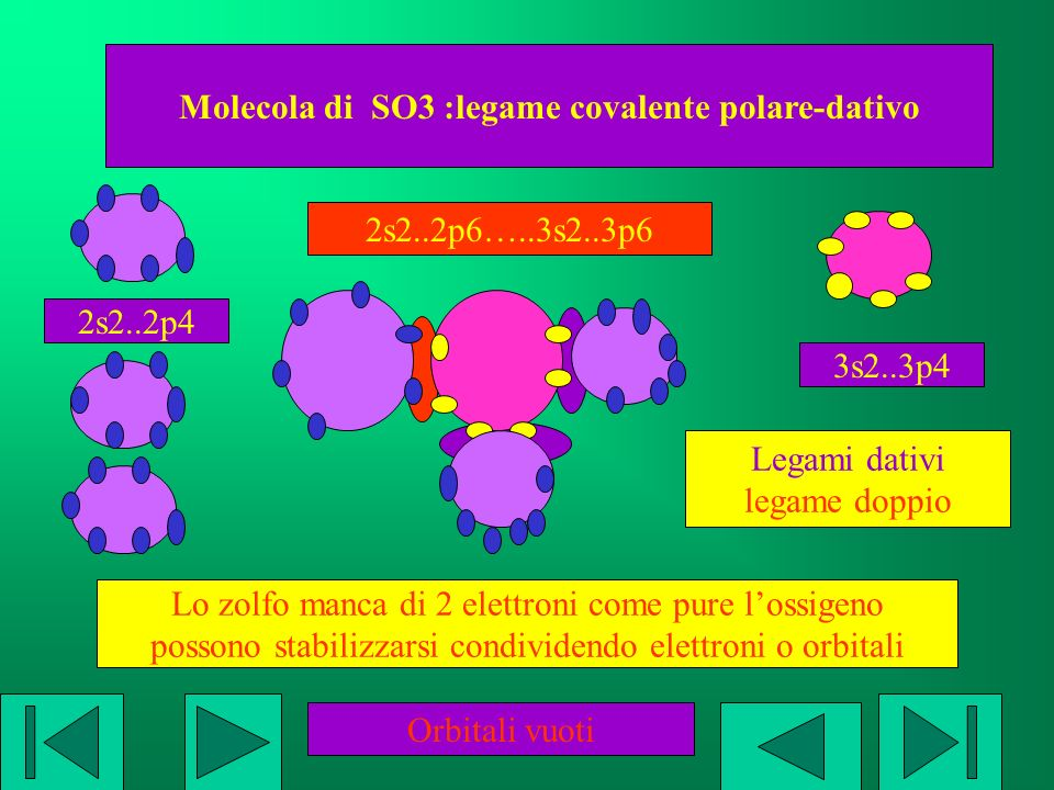 Molecola di SO3 :legame covalente polare-dativo