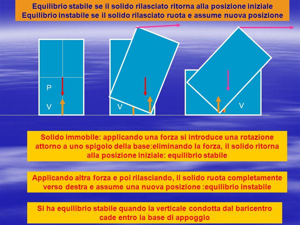 Equilibrio stabile se il solido rilasciato ritorna alla posizione iniziale Equilibrio instabile se il solido rilasciato ruota e assume nuova posizione