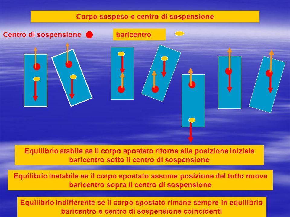 Corpo sospeso e centro di sospensione
