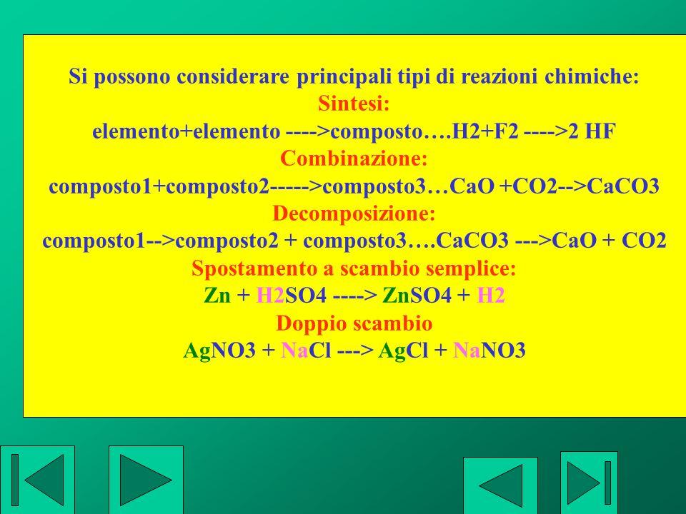Si possono considerare principali tipi di reazioni chimiche: Sintesi:
