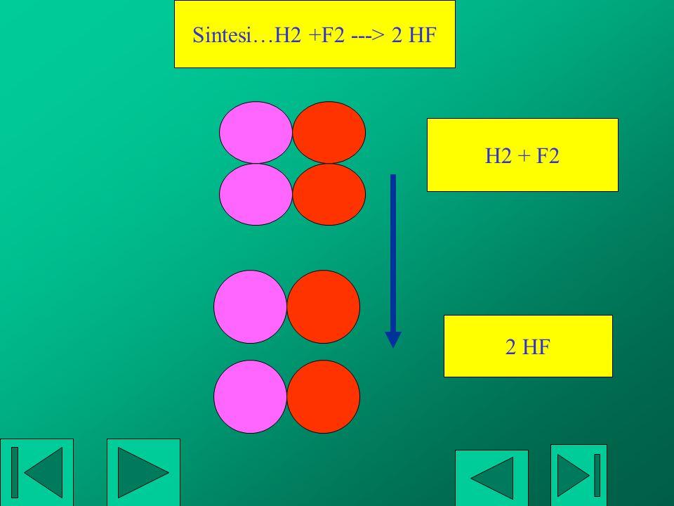 Sintesi…H2 +F2 ---> 2 HF