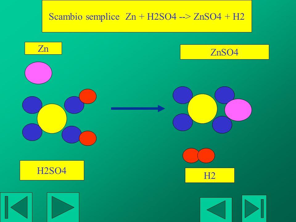 Scambio semplice Zn + H2SO4 --> ZnSO4 + H2
