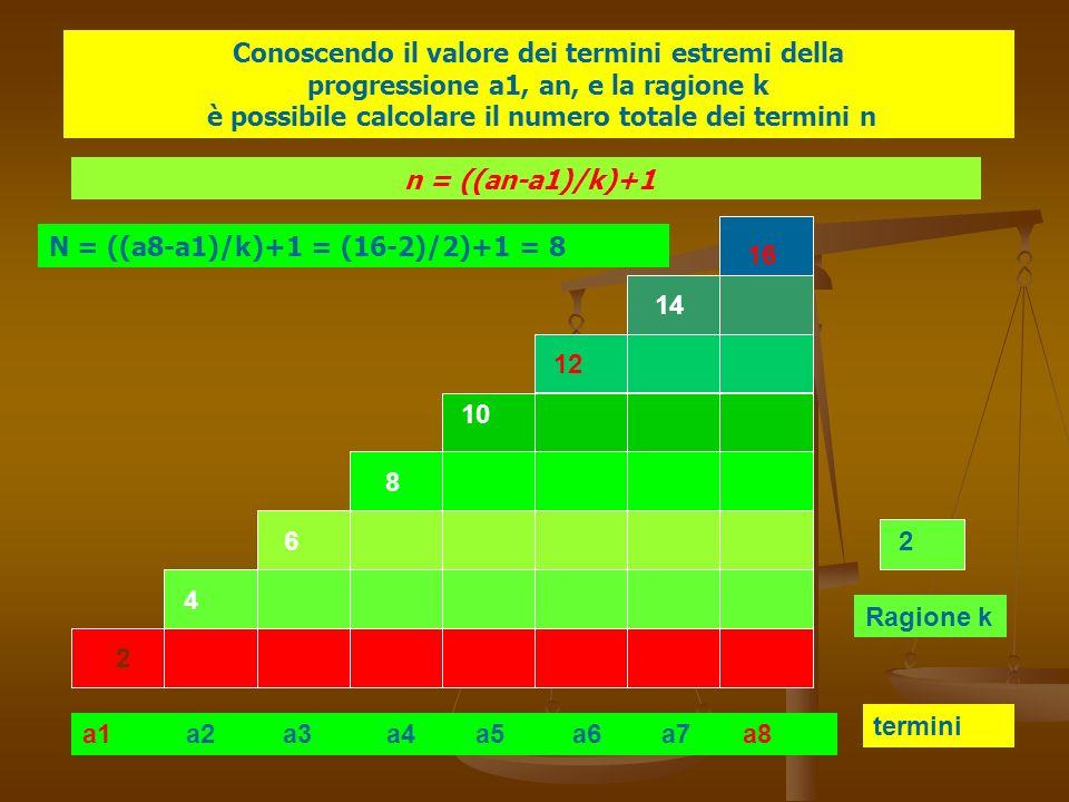Conoscendo il valore dei termini estremi della progressione a1, an, e la ragione k è possibile calcolare il numero totale dei termini n