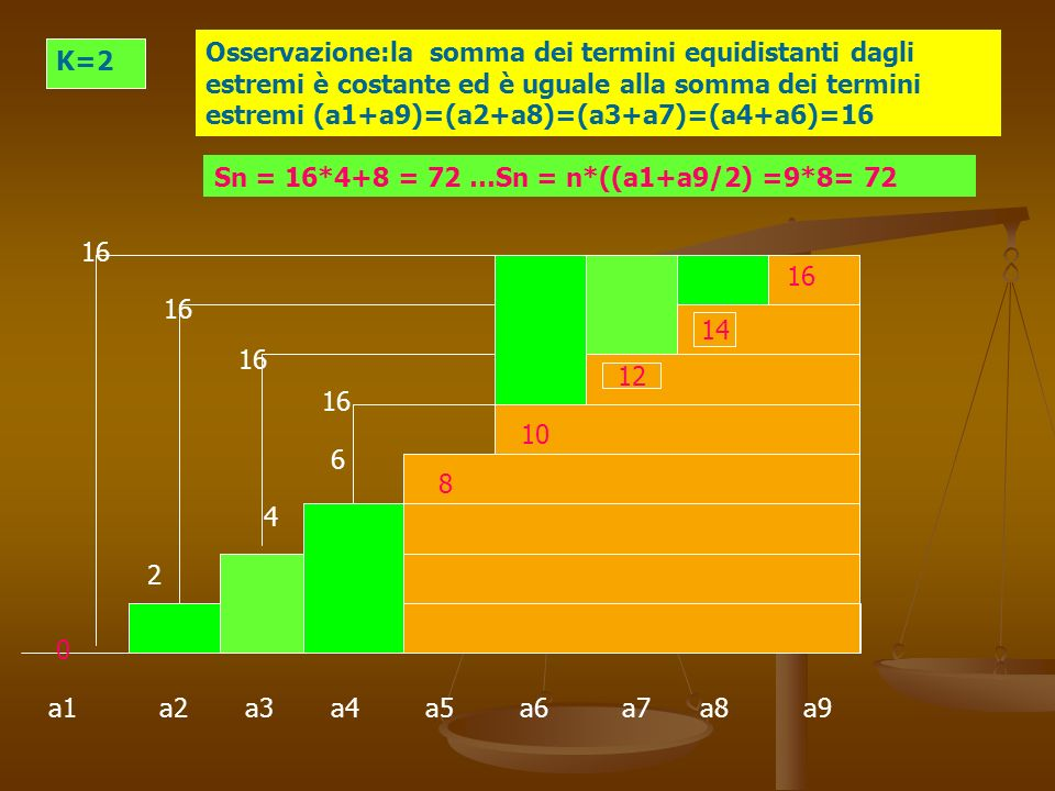 Osservazione:la somma dei termini equidistanti dagli estremi è costante ed è uguale alla somma dei termini estremi (a1+a9)=(a2+a8)=(a3+a7)=(a4+a6)=16