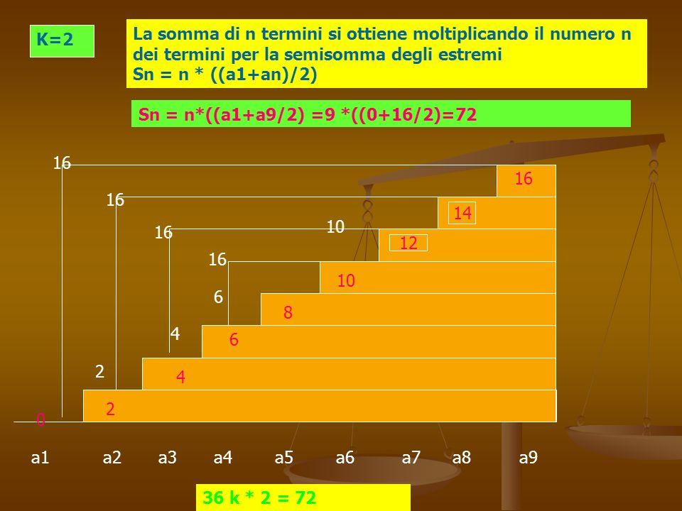 La somma di n termini si ottiene moltiplicando il numero n dei termini per la semisomma degli estremi Sn = n * ((a1+an)/2)