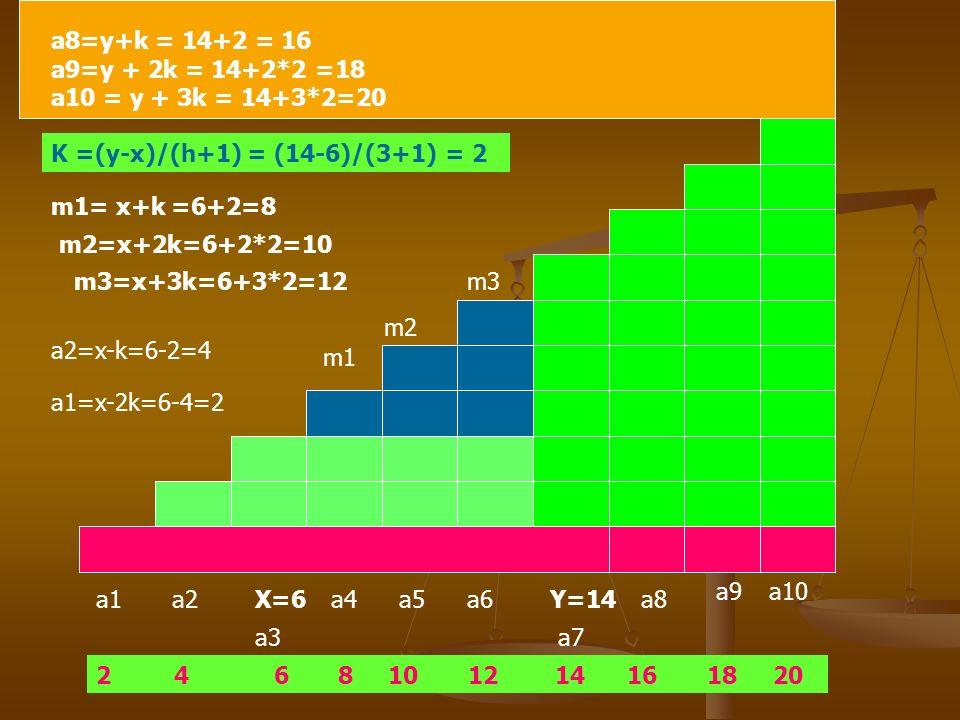 Inserimento di 3 medi aritmetici tra due termini assegnati interni di una progressione aritmetica :x=6, y=14 completare la progressione per un totale di 10 termini