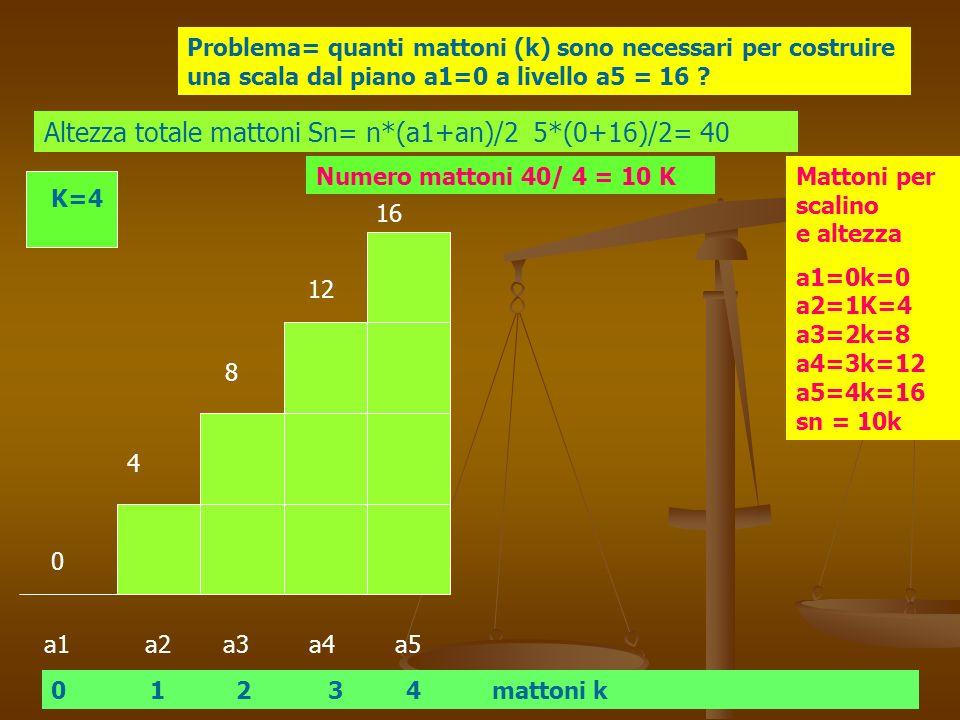 Altezza totale mattoni Sn= n*(a1+an)/2 5*(0+16)/2= 40
