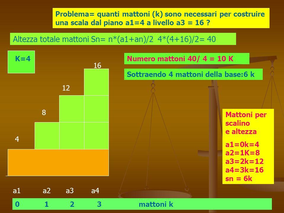 Altezza totale mattoni Sn= n*(a1+an)/2 4*(4+16)/2= 40
