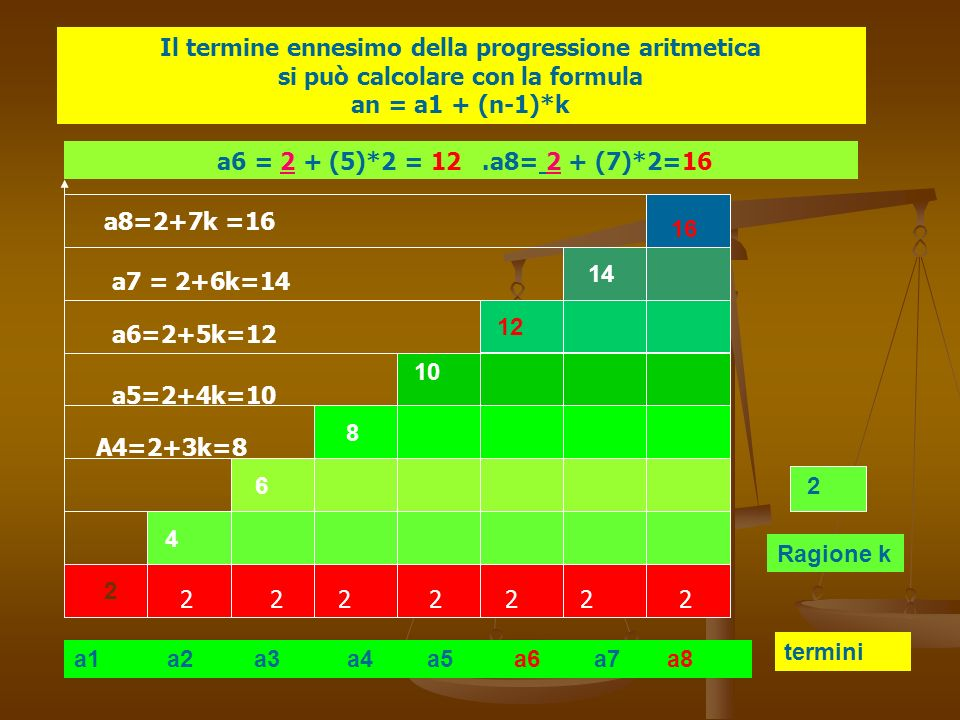 Il termine ennesimo della progressione aritmetica si può calcolare con la formula an = a1 + (n-1)*k