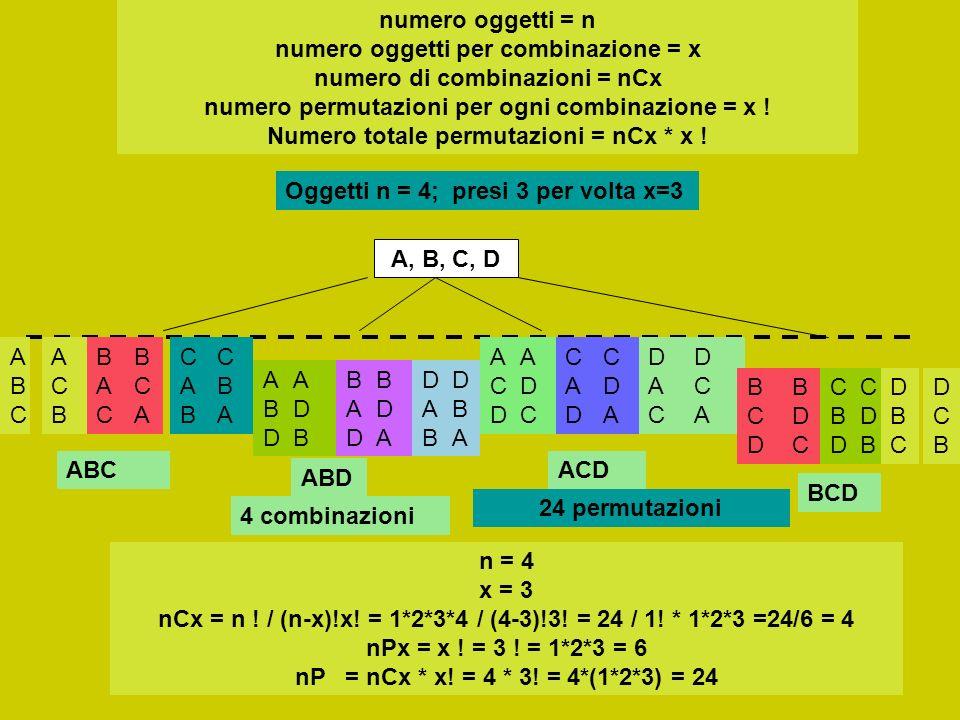 numero oggetti = n numero oggetti per combinazione = x numero di combinazioni = nCx numero permutazioni per ogni combinazione = x ! Numero totale permutazioni = nCx * x !
