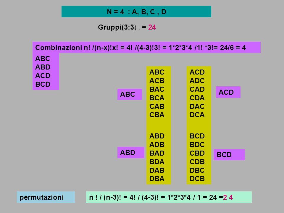 N = 4 : A, B, C , D Gruppi(3:3) : = 24. Combinazioni n! /(n-x)!x! = 4! /(4-3)!3! = 1*2*3*4 /1! *3!= 24/6 = 4.