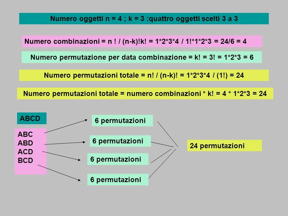 Numero oggetti n = 4 ; k = 3 :quattro oggetti scelti 3 a 3