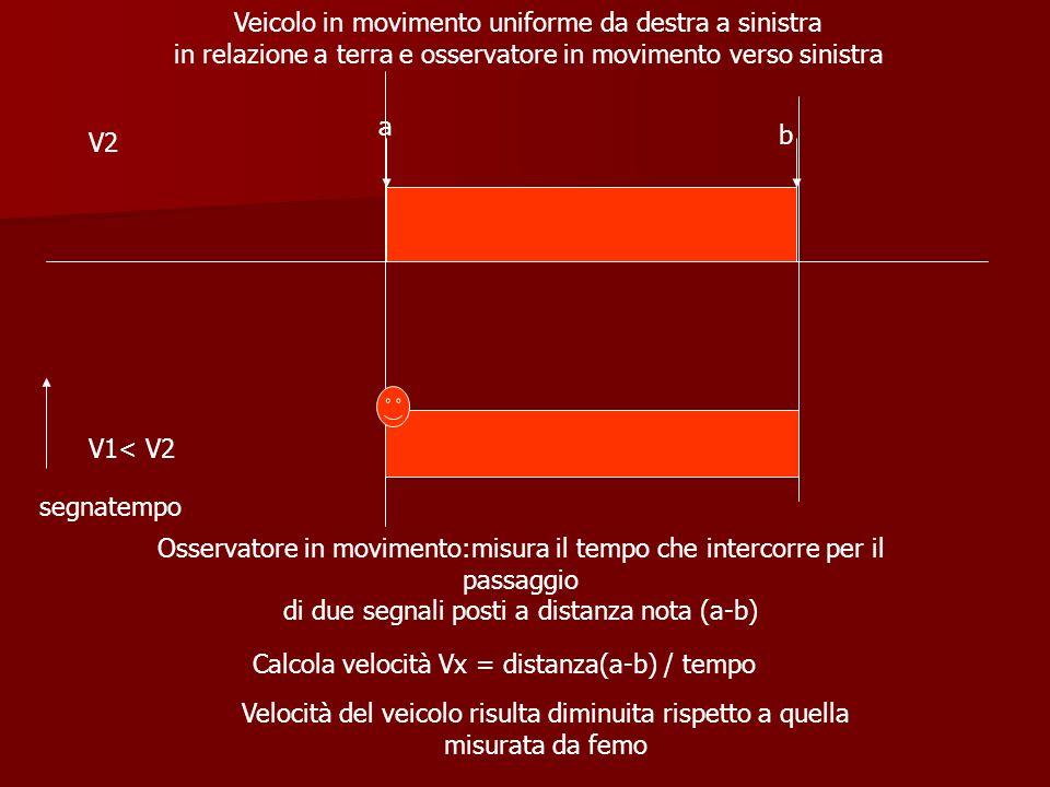 Calcola velocità Vx = distanza(a-b) / tempo