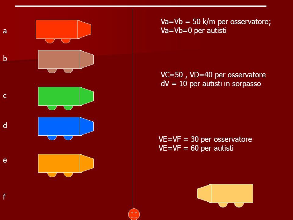 Va=Vb = 50 k/m per osservatore; Va=Vb=0 per autisti