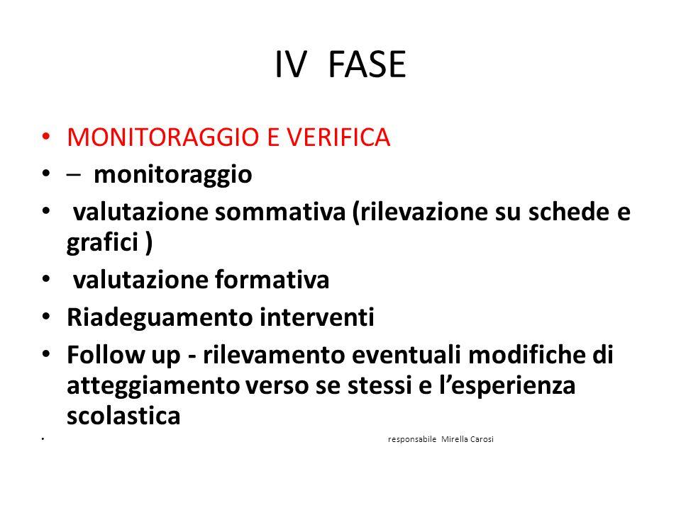IV FASE MONITORAGGIO E VERIFICA – monitoraggio