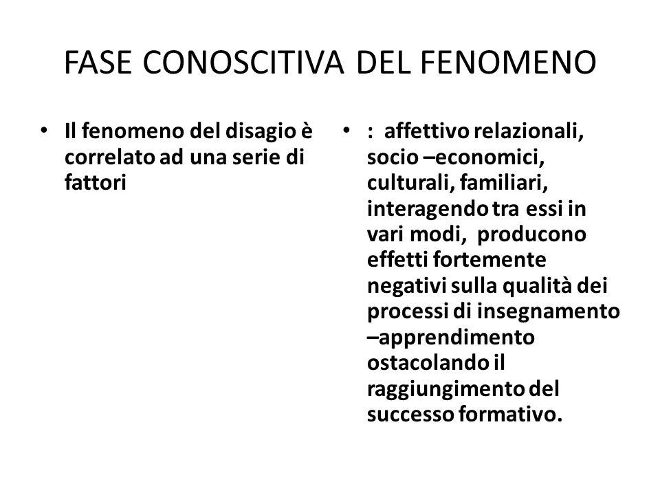 FASE CONOSCITIVA DEL FENOMENO