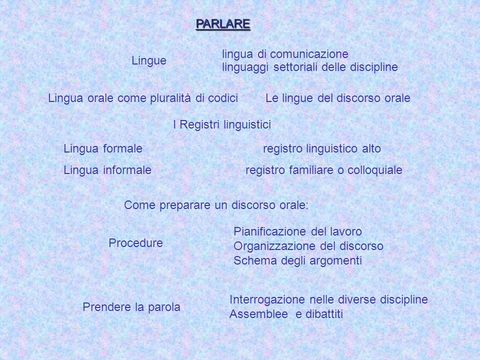 PARLARE lingua di comunicazione. linguaggi settoriali delle discipline. Lingue.