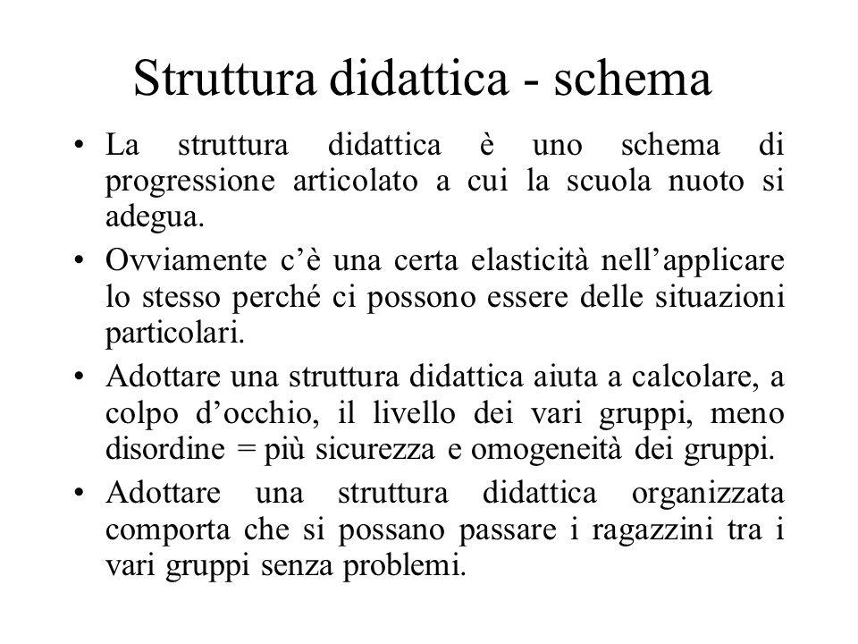 Struttura didattica - schema