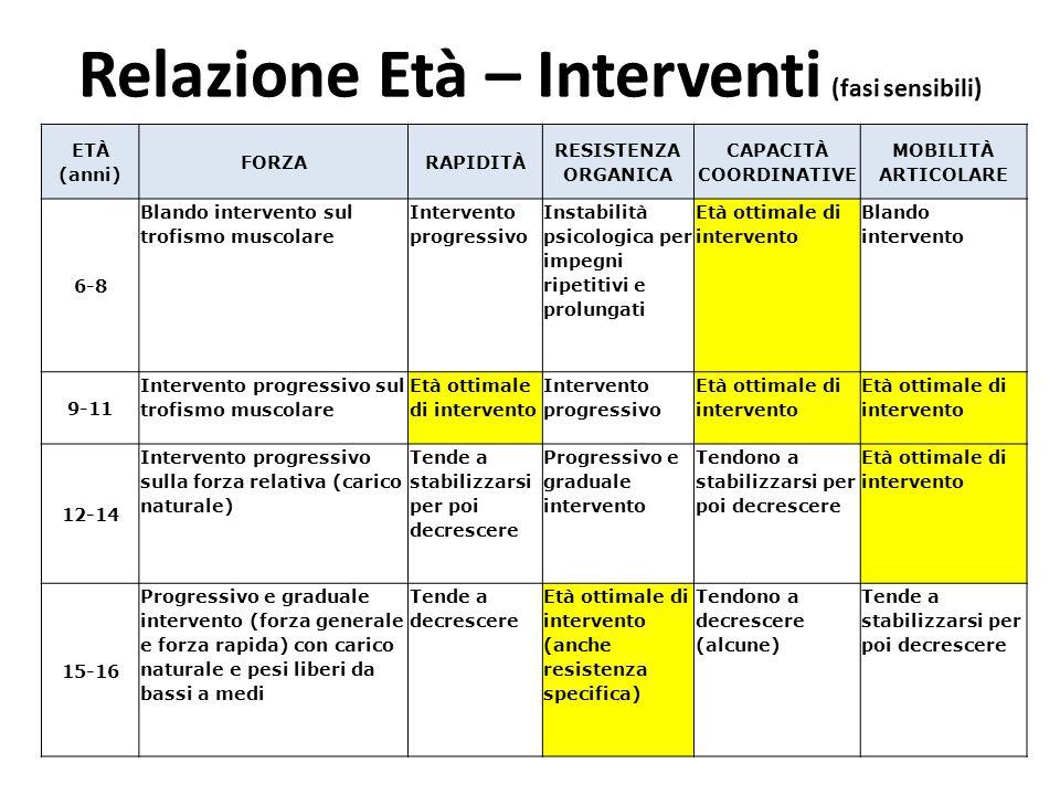 Relazione Età – Interventi (fasi sensibili) CAPACITÀ COORDINATIVE