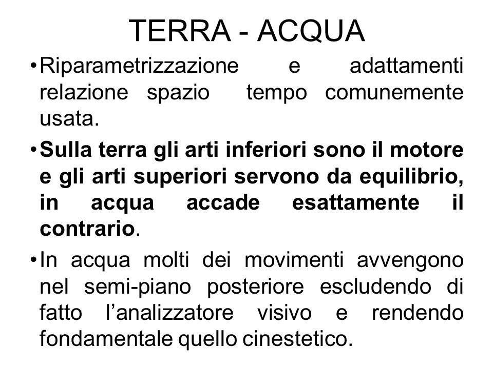 TERRA - ACQUA Riparametrizzazione e adattamenti relazione spazio tempo comunemente usata.