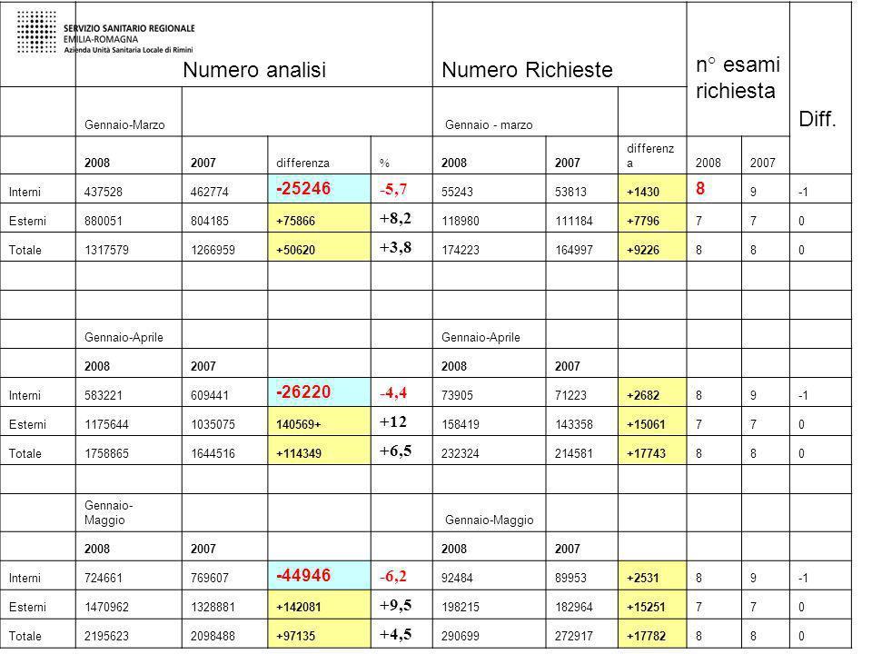 Numero analisi Numero Richieste n° esami richiesta Diff. -25246 -5,7 8
