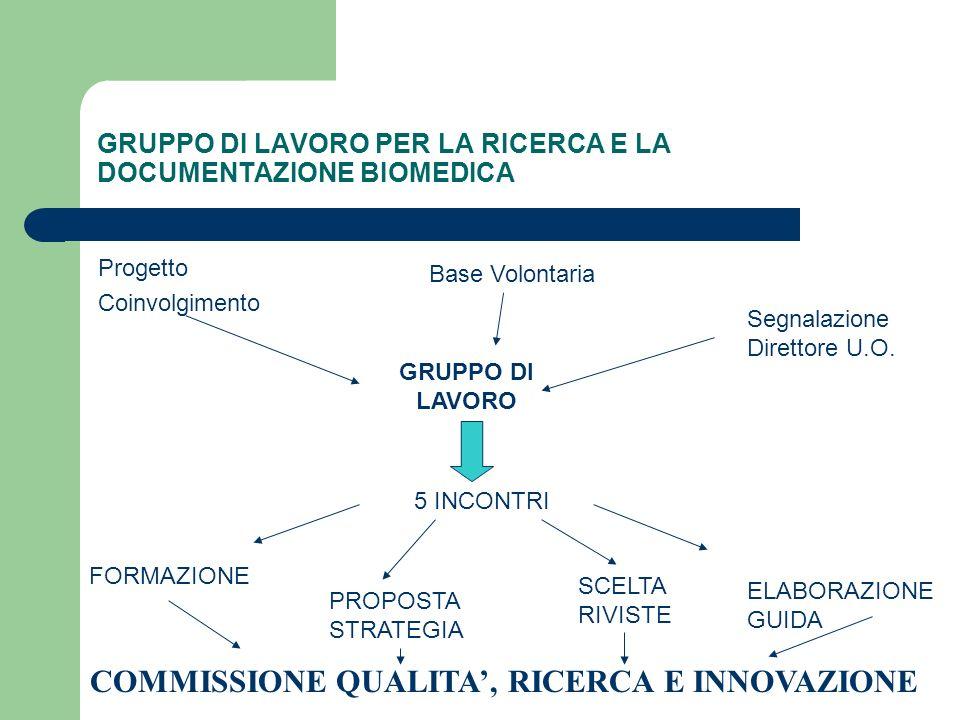 GRUPPO DI LAVORO PER LA RICERCA E LA DOCUMENTAZIONE BIOMEDICA