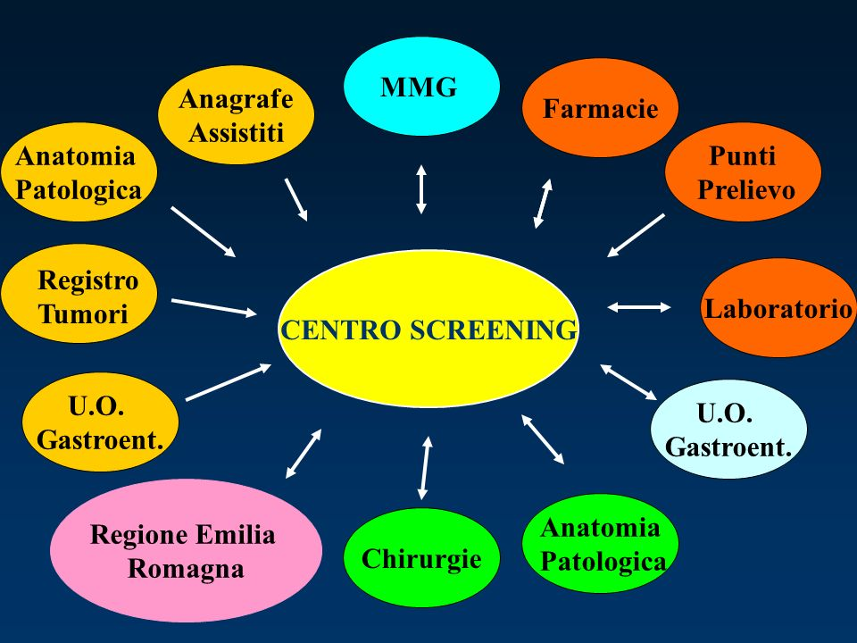MMG Farmacie. Anagrafe. Assistiti. Anatomia. Patologica. Punti. Prelievo. CENTRO SCREENING. Registro.