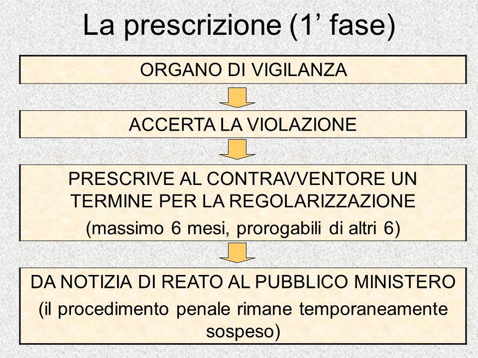 La prescrizione (1' fase)
