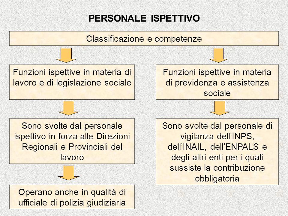 PERSONALE ISPETTIVO Classificazione e competenze