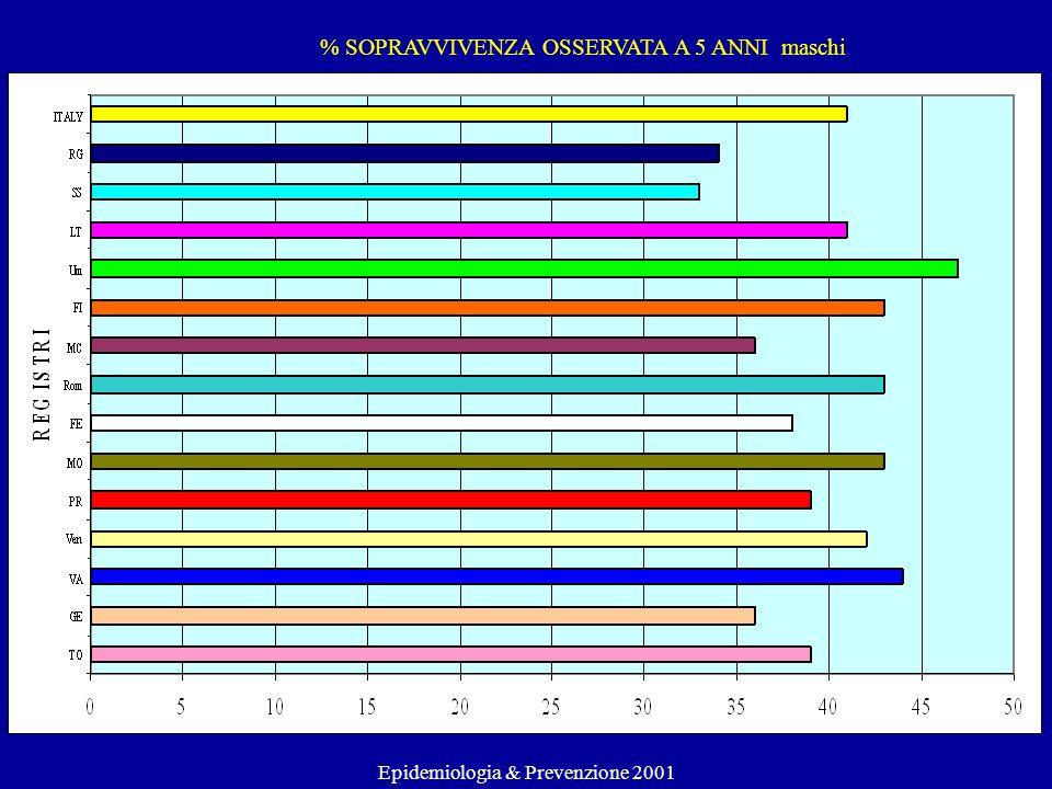 % SOPRAVVIVENZA OSSERVATA A 5 ANNI maschi