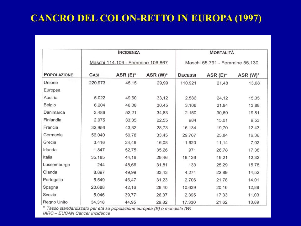 CANCRO DEL COLON-RETTO IN EUROPA (1997)