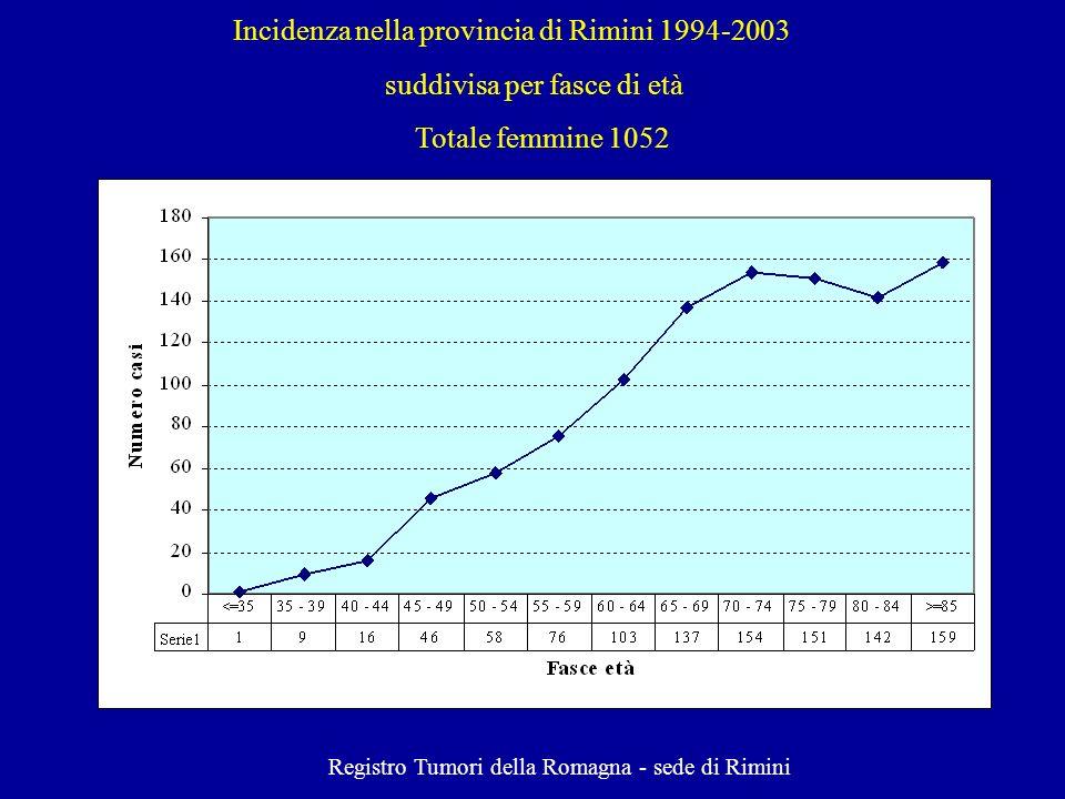 Registro Tumori della Romagna - sede di Rimini