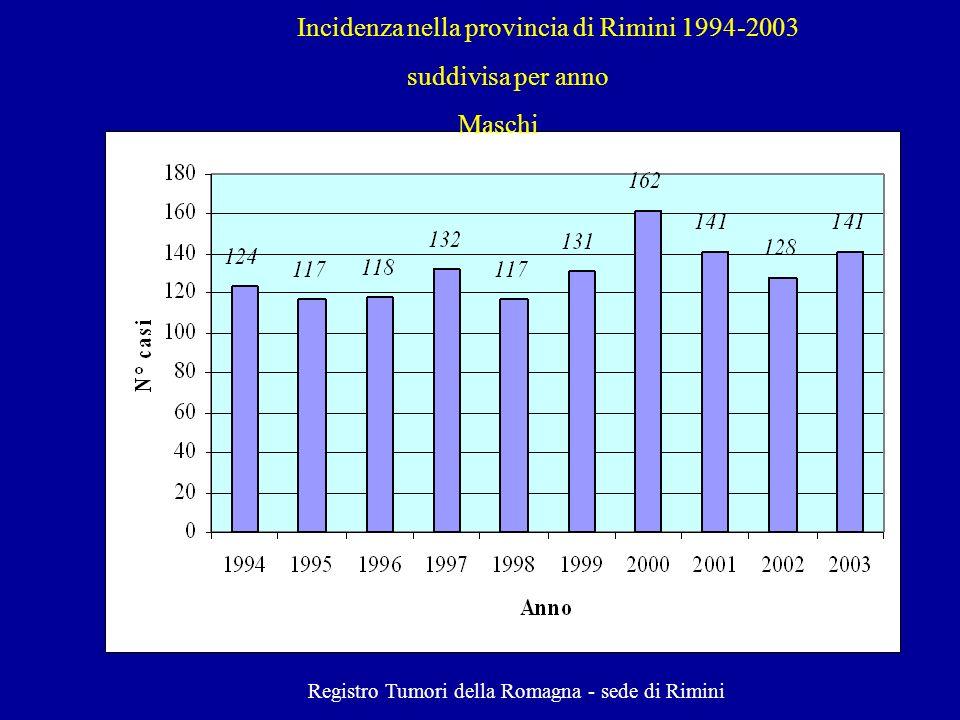 Incidenza nella provincia di Rimini 1994-2003