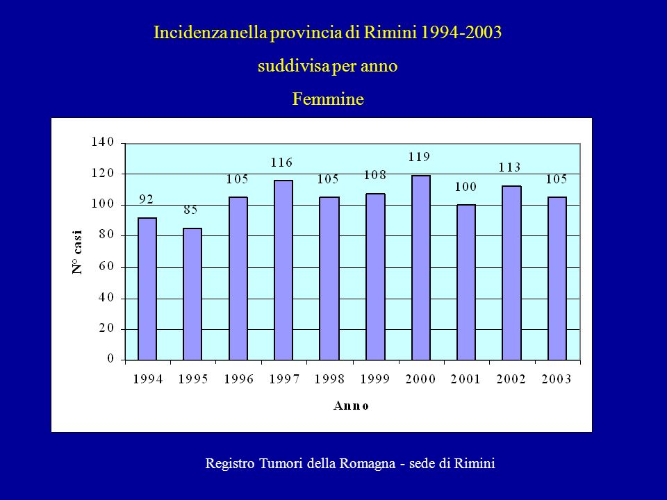 Incidenza nella provincia di Rimini 1994-2003 suddivisa per anno