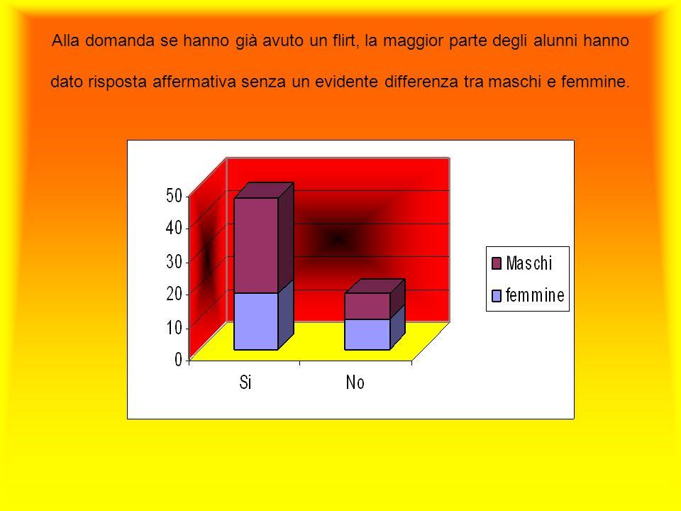 Alla domanda se hanno già avuto un flirt, la maggior parte degli alunni hanno dato risposta affermativa senza un evidente differenza tra maschi e femmine.