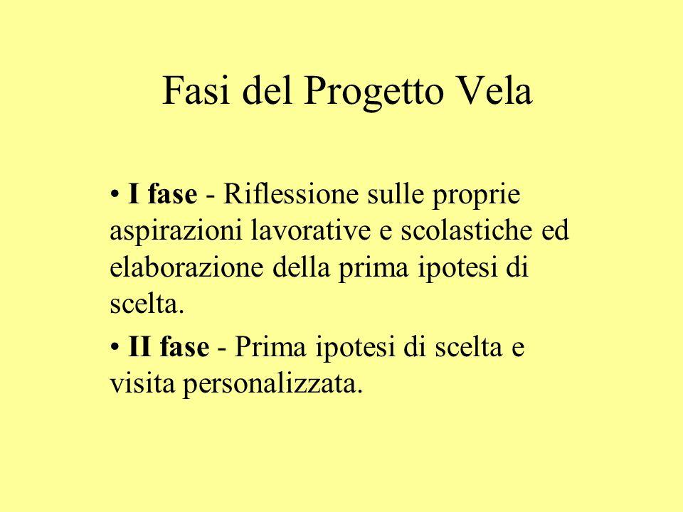 Fasi del Progetto Vela I fase - Riflessione sulle proprie aspirazioni lavorative e scolastiche ed elaborazione della prima ipotesi di scelta.