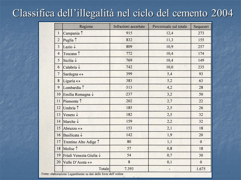 Classifica dell'illegalità nel ciclo del cemento 2004