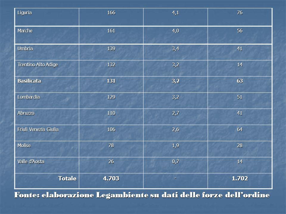 Fonte: elaborazione Legambiente su dati delle forze dell'ordine