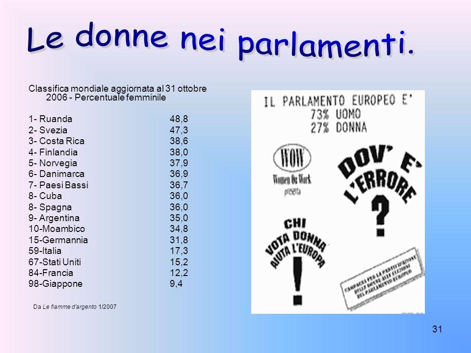 Le donne nei parlamenti.