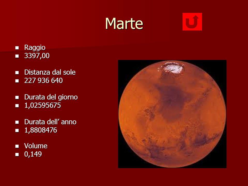 Marte Raggio 3397,00 Distanza dal sole 227 936 640 Durata del giorno